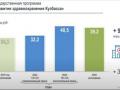 На борьбу с ковид-пандемией власти Кузбасса потратили 10,5 млрд рублей