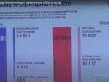 Профицит бюджета Новокузнецка в 2020 году составил 235 млн рублей